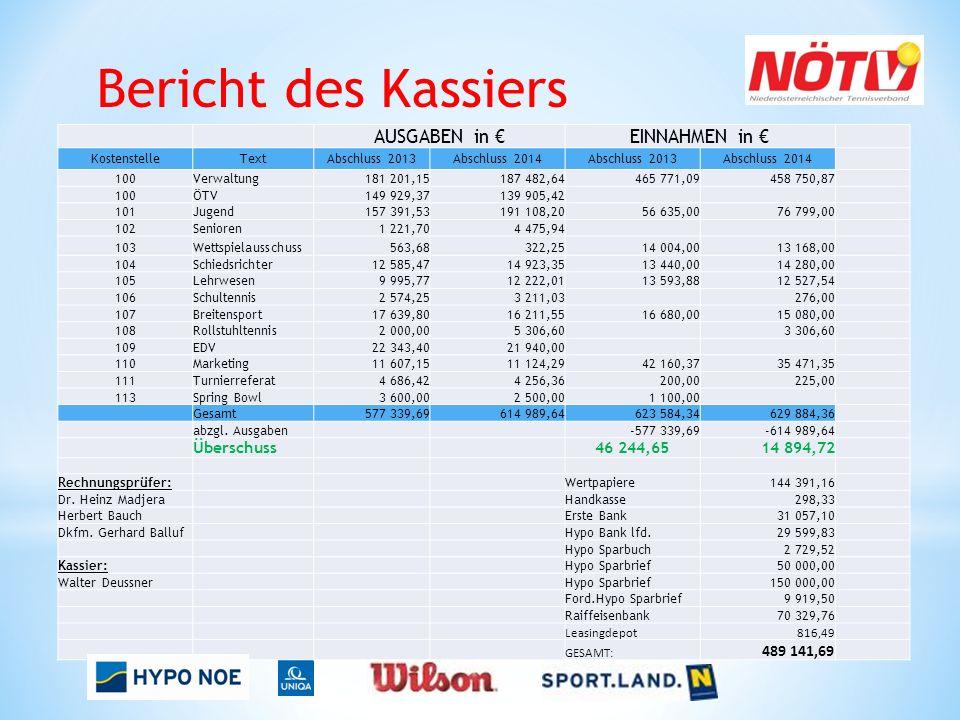 Bericht des Kassiers AUSGABEN in €EINNAHMEN in € KostenstelleTextAbschluss 2013Abschluss 2014Abschluss 2013Abschluss 2014 100Verwaltung181 201,15187 4