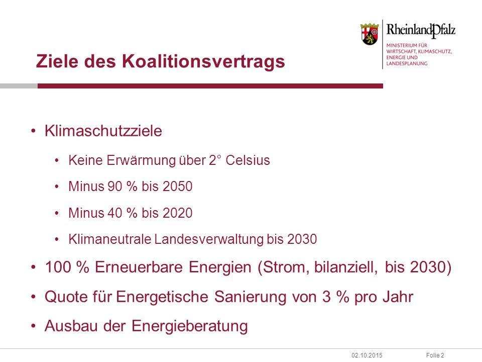 Folie 202.10.2015 Ziele des Koalitionsvertrags Klimaschutzziele Keine Erwärmung über 2° Celsius Minus 90 % bis 2050 Minus 40 % bis 2020 Klimaneutrale Landesverwaltung bis 2030 100 % Erneuerbare Energien (Strom, bilanziell, bis 2030) Quote für Energetische Sanierung von 3 % pro Jahr Ausbau der Energieberatung
