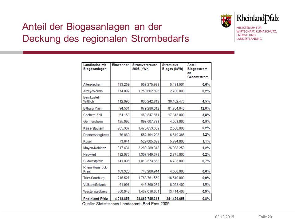 Folie 2002.10.2015 Anteil der Biogasanlagen an der Deckung des regionalen Strombedarfs
