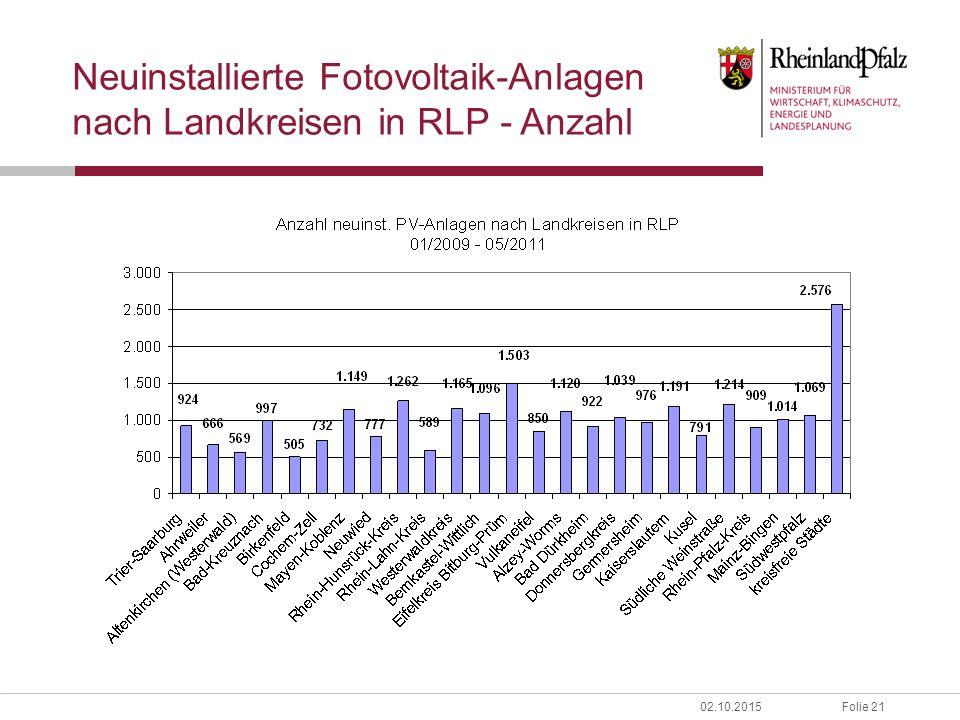 Folie 2102.10.2015 Neuinstallierte Fotovoltaik-Anlagen nach Landkreisen in RLP - Anzahl