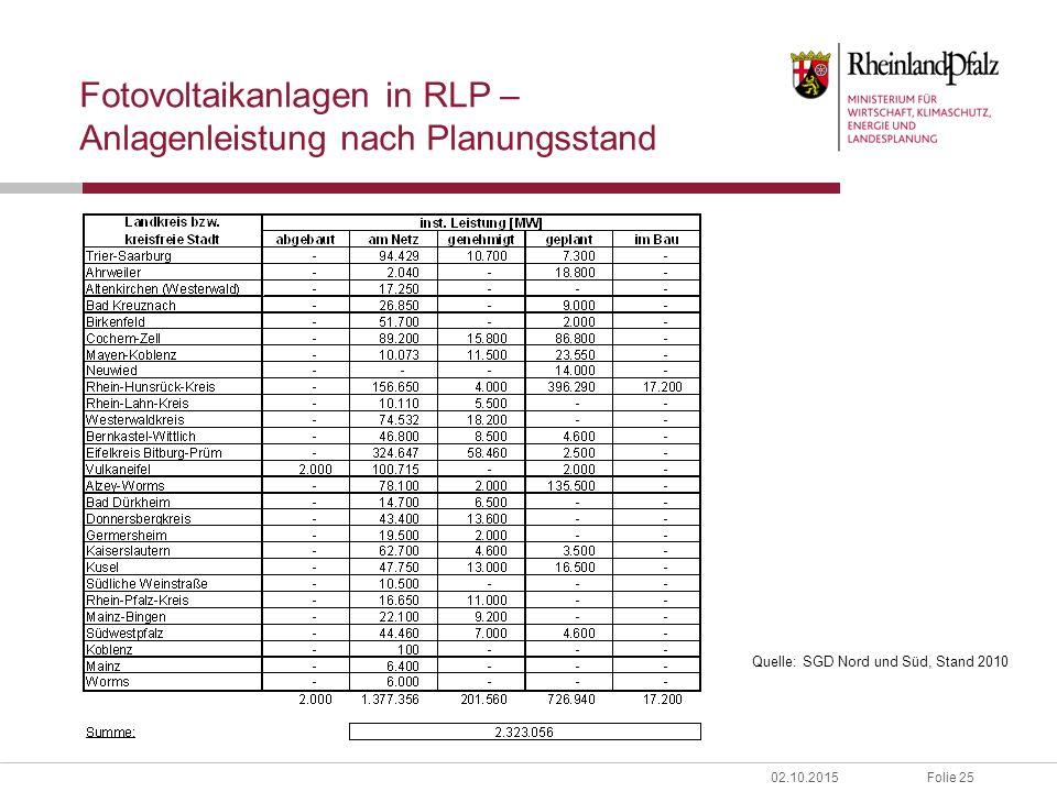 Folie 2502.10.2015 Fotovoltaikanlagen in RLP – Anlagenleistung nach Planungsstand Quelle: SGD Nord und Süd, Stand 2010