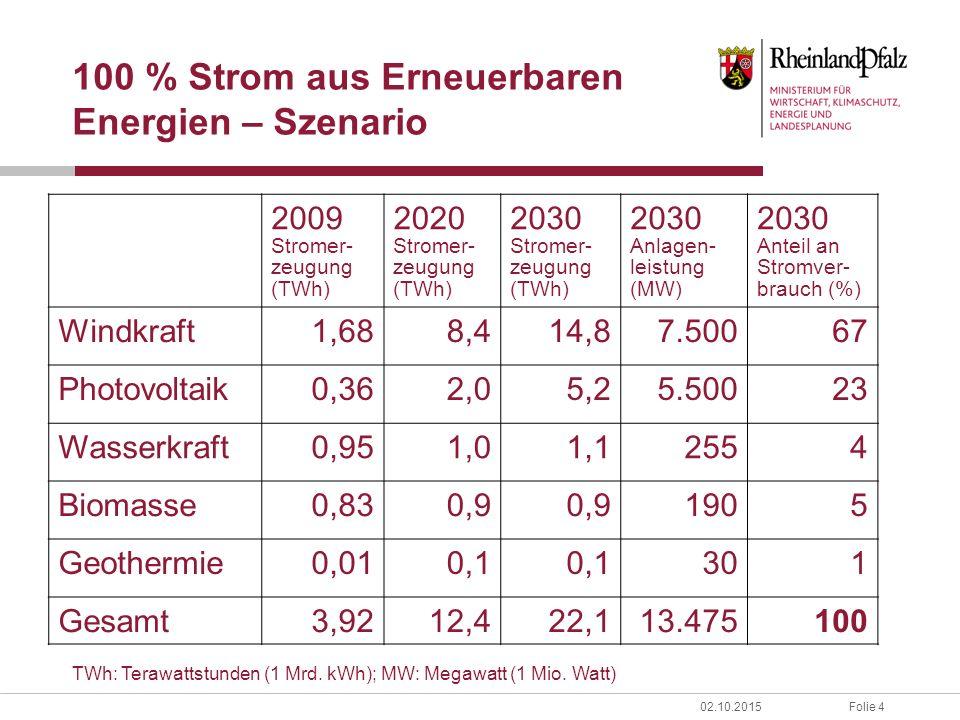 Folie 402.10.2015 100 % Strom aus Erneuerbaren Energien – Szenario 2009 Stromer- zeugung (TWh) 2020 Stromer- zeugung (TWh) 2030 Stromer- zeugung (TWh) 2030 Anlagen- leistung (MW) 2030 Anteil an Stromver- brauch (%) Windkraft1,688,414,87.50067 Photovoltaik0,362,05,25.50023 Wasserkraft0,951,01,12554 Biomasse0,830,9 1905 Geothermie0,010,1 301 Gesamt3,9212,422,113.475100 TWh: Terawattstunden (1 Mrd.