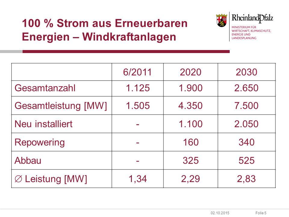 Folie 502.10.2015 100 % Strom aus Erneuerbaren Energien – Windkraftanlagen 6/201120202030 Gesamtanzahl1.1251.9002.650 Gesamtleistung [MW]1.5054.3507.500 Neu installiert-1.1002.050 Repowering-160340 Abbau-325525  Leistung [MW] 1,342,292,83