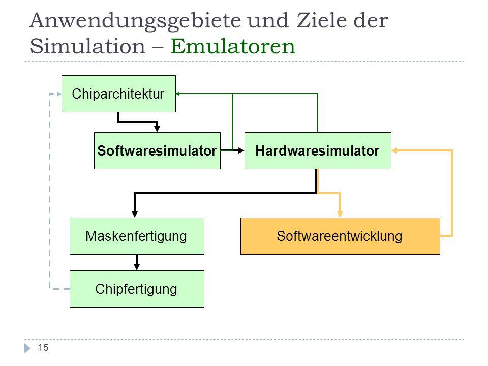 Anwendungsgebiete und Ziele der Simulation – Emulatoren 15 Chiparchitektur SoftwaresimulatorHardwaresimulator Maskenfertigung Chipfertigung Softwareen