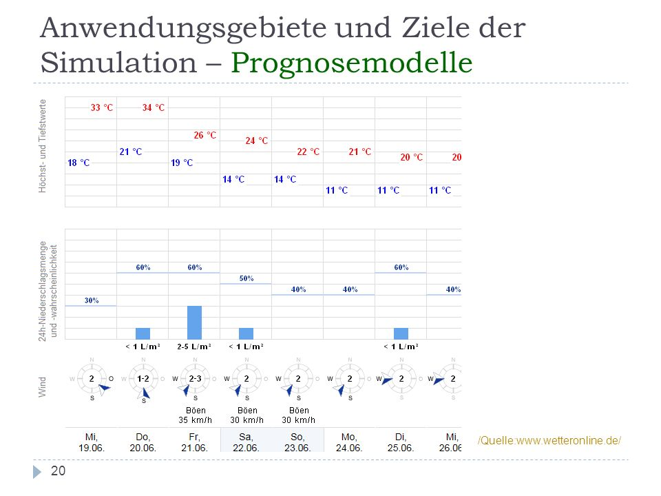Anwendungsgebiete und Ziele der Simulation – Prognosemodelle 20 /Quelle:www.wetteronline.de/