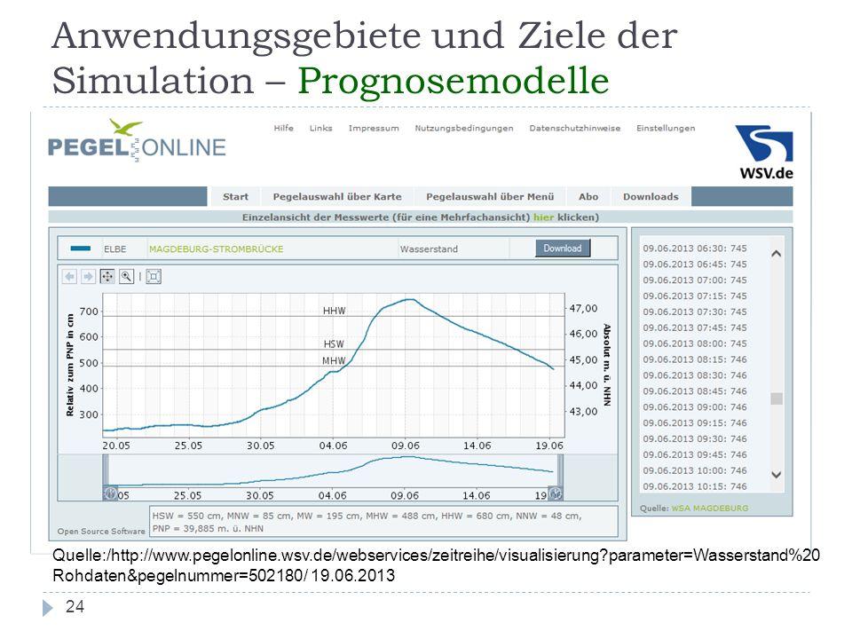 24 Anwendungsgebiete und Ziele der Simulation – Prognosemodelle Quelle:/http://www.pegelonline.wsv.de/webservices/zeitreihe/visualisierung?parameter=W