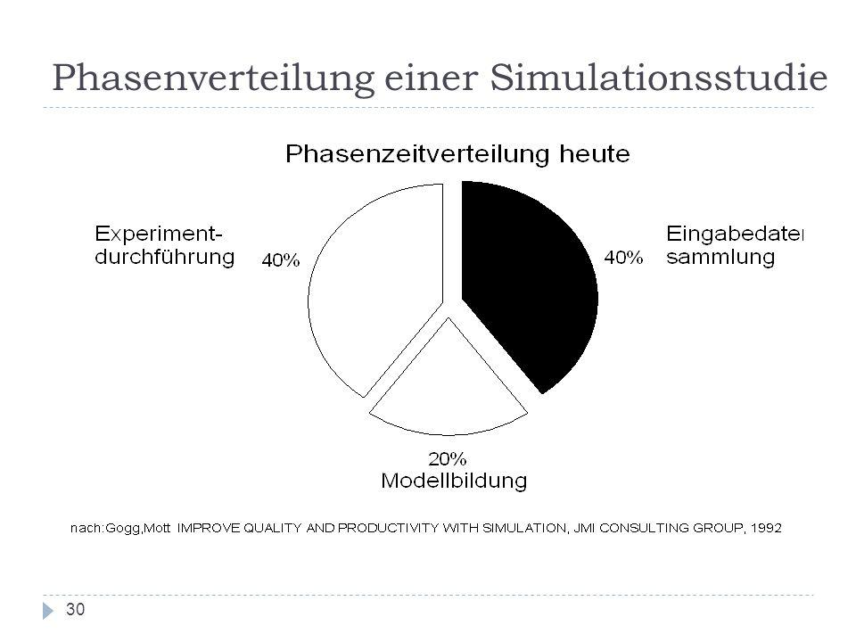 30 Phasenverteilung einer Simulationsstudie