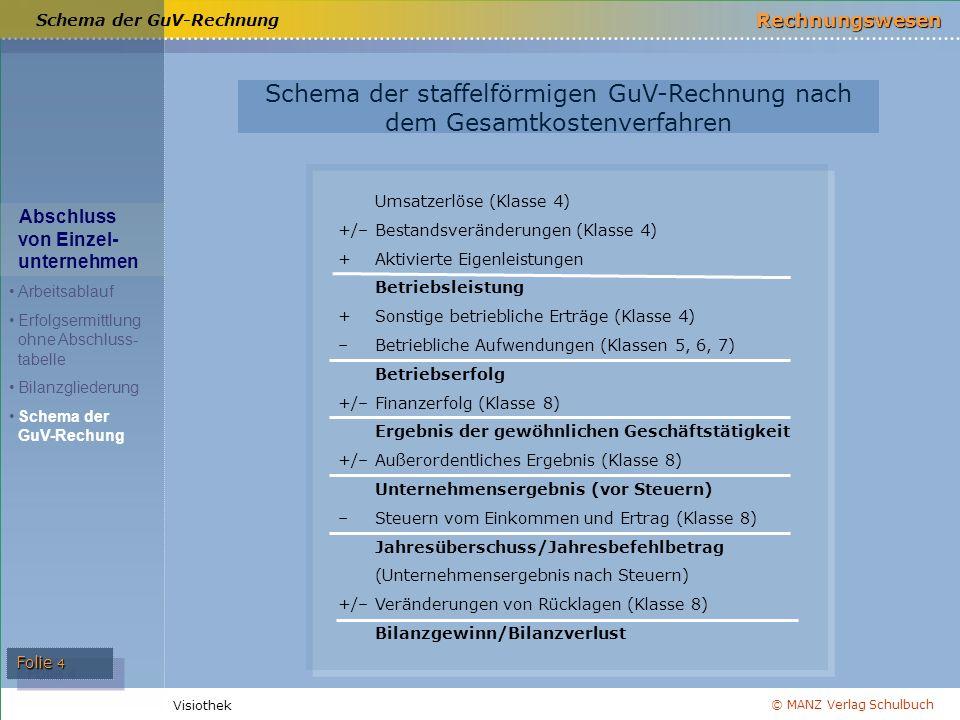 © MANZ Verlag Schulbuch Rechnungswesen Visiothek Folie 4 Schema der GuV-Rechnung Schema der staffelförmigen GuV-Rechnung nach dem Gesamtkostenverfahren Umsatzerlöse (Klasse 4) +/– Bestandsveränderungen (Klasse 4) + Aktivierte Eigenleistungen Betriebsleistung +Sonstige betriebliche Erträge (Klasse 4) – Betriebliche Aufwendungen (Klassen 5, 6, 7) Betriebserfolg +/– Finanzerfolg (Klasse 8) Ergebnis der gewöhnlichen Geschäftstätigkeit +/– Außerordentliches Ergebnis (Klasse 8) Unternehmensergebnis (vor Steuern) – Steuern vom Einkommen und Ertrag (Klasse 8) Jahresüberschuss/Jahresbefehlbetrag (Unternehmensergebnis nach Steuern) +/– Veränderungen von Rücklagen (Klasse 8) Bilanzgewinn/Bilanzverlust Abschluss von Einzel- unternehmen Arbeitsablauf Erfolgsermittlung ohne Abschluss- tabelle Bilanzgliederung Schema der GuV-Rechung