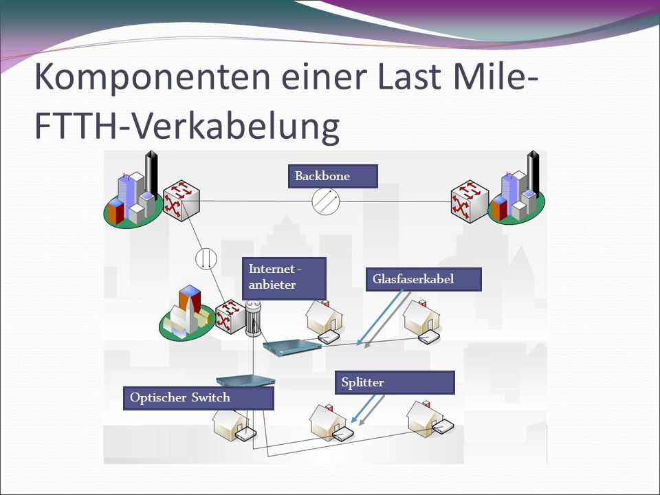 Komponenten einer Last Mile- FTTH-Verkabelung Backbone Internet - anbieter Optischer Switch Glasfaserkabel Splitter