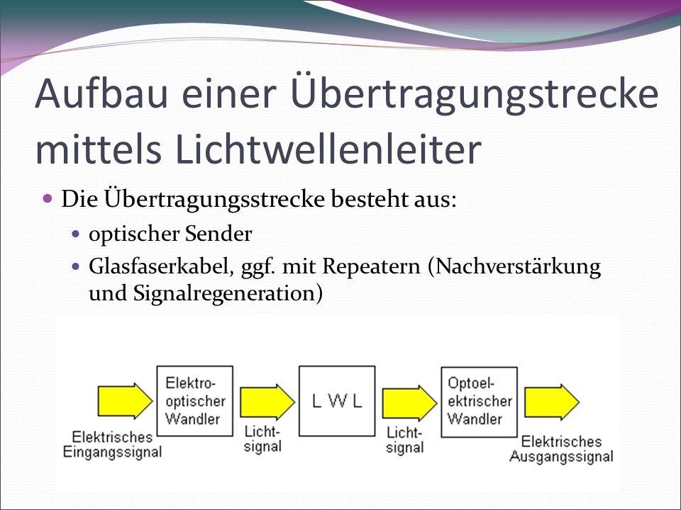 Aufbau einer Übertragungstrecke mittels Lichtwellenleiter Die Übertragungsstrecke besteht aus: optischer Sender Glasfaserkabel, ggf.