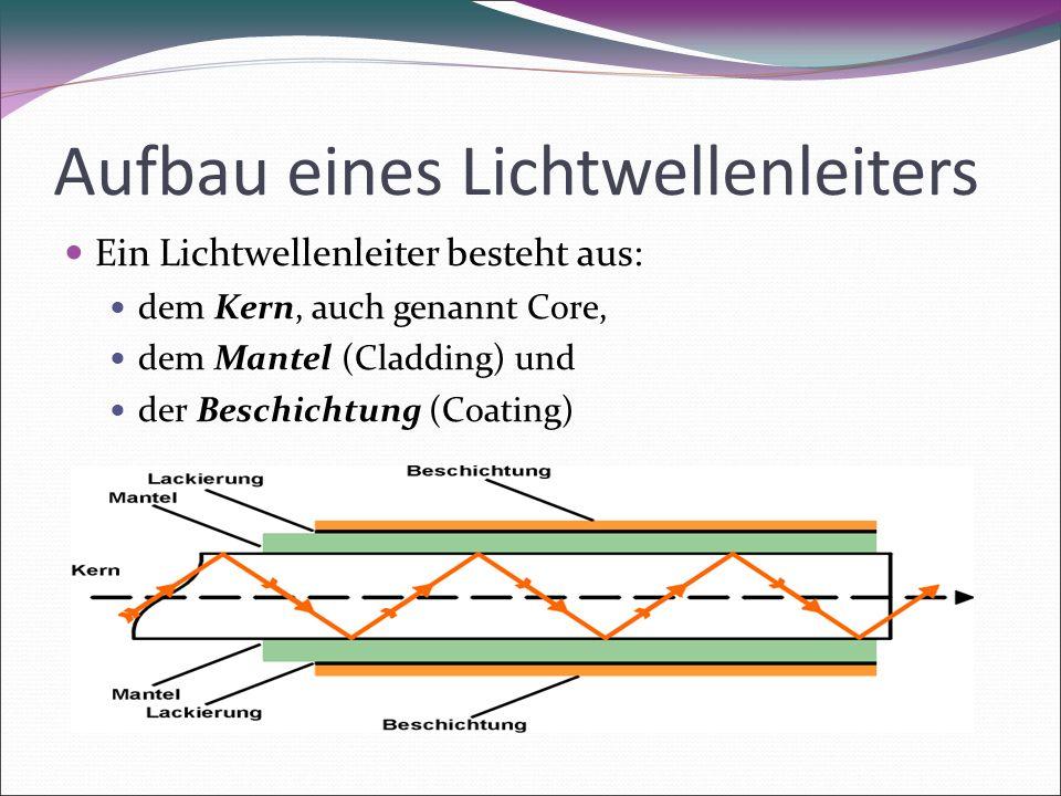 Aufbau eines Lichtwellenleiters Ein Lichtwellenleiter besteht aus: dem Kern, auch genannt Core, dem Mantel (Cladding) und der Beschichtung (Coating) 