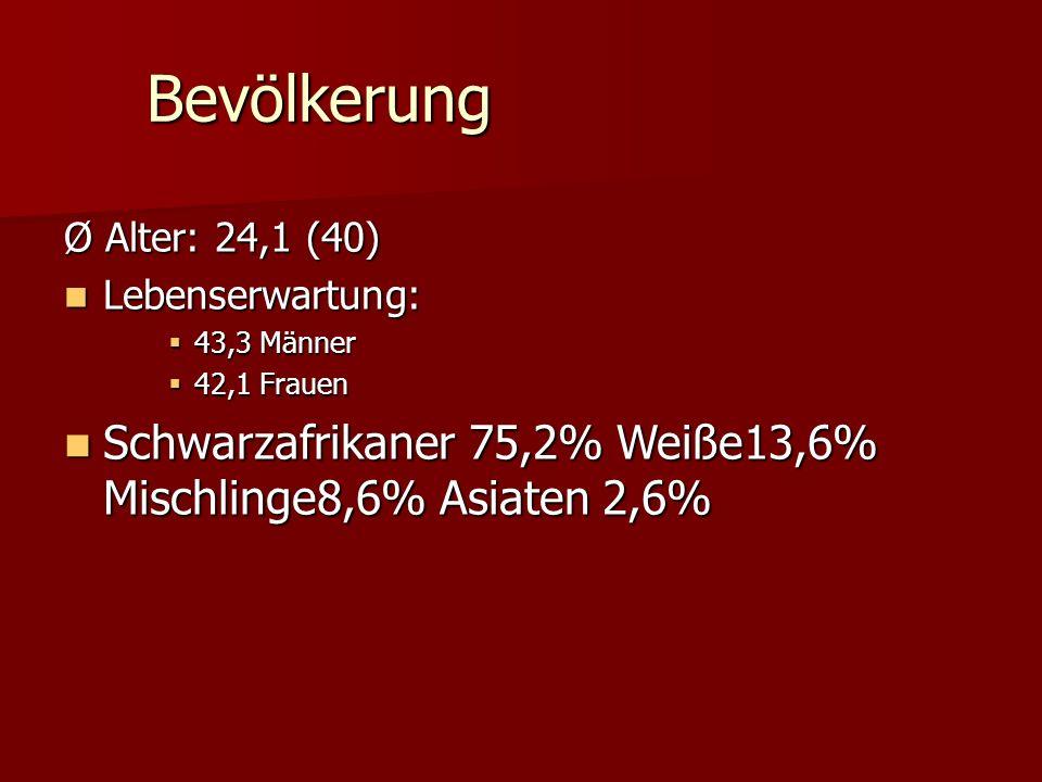 Bevölkerung Ø Alter: 24,1 (40) Lebenserwartung: Lebenserwartung:  43,3 Männer  42,1 Frauen Schwarzafrikaner 75,2% Weiße13,6% Mischlinge8,6% Asiaten