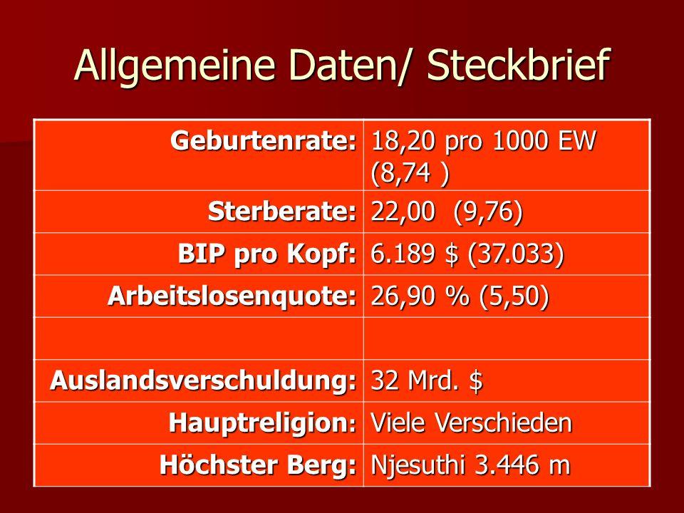 Allgemeine Daten/ Steckbrief Geburtenrate: 18,20 pro 1000 EW (8,74 ) Sterberate: 22,00 (9,76) BIP pro Kopf: 6.189 $ (37.033) Arbeitslosenquote: 26,90