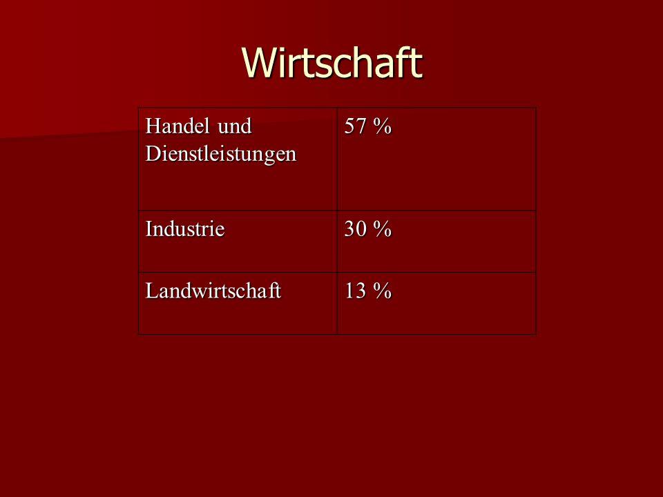 Wirtschaft Handel und Dienstleistungen 57 % Industrie 30 % Landwirtschaft 13 %