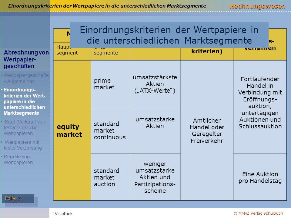 © MANZ Verlag Schulbuch Rechnungswesen Folie 2 Visiothek Marktsegmente Wertpapiere Handelsarten (Einordnungs- kriterien) Handels- verfahren Haupt- seg