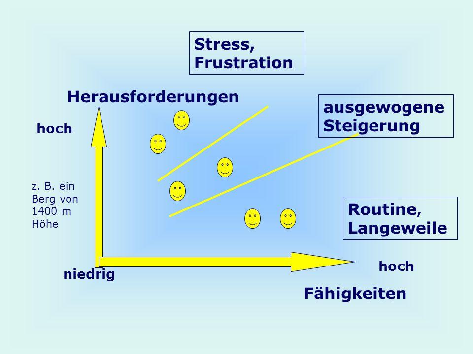 Herausforderungen Fähigkeiten z. B. ein Berg von 1400 m Höhe hoch niedrig hoch ausgewogene Steigerung Stress, Frustration Routine, Langeweile