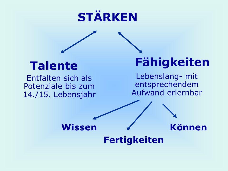 STÄRKEN Talente Fähigkeiten Lebenslang- mit entsprechendem Aufwand erlernbar Entfalten sich als Potenziale bis zum 14./15. Lebensjahr WissenKönnen Fer