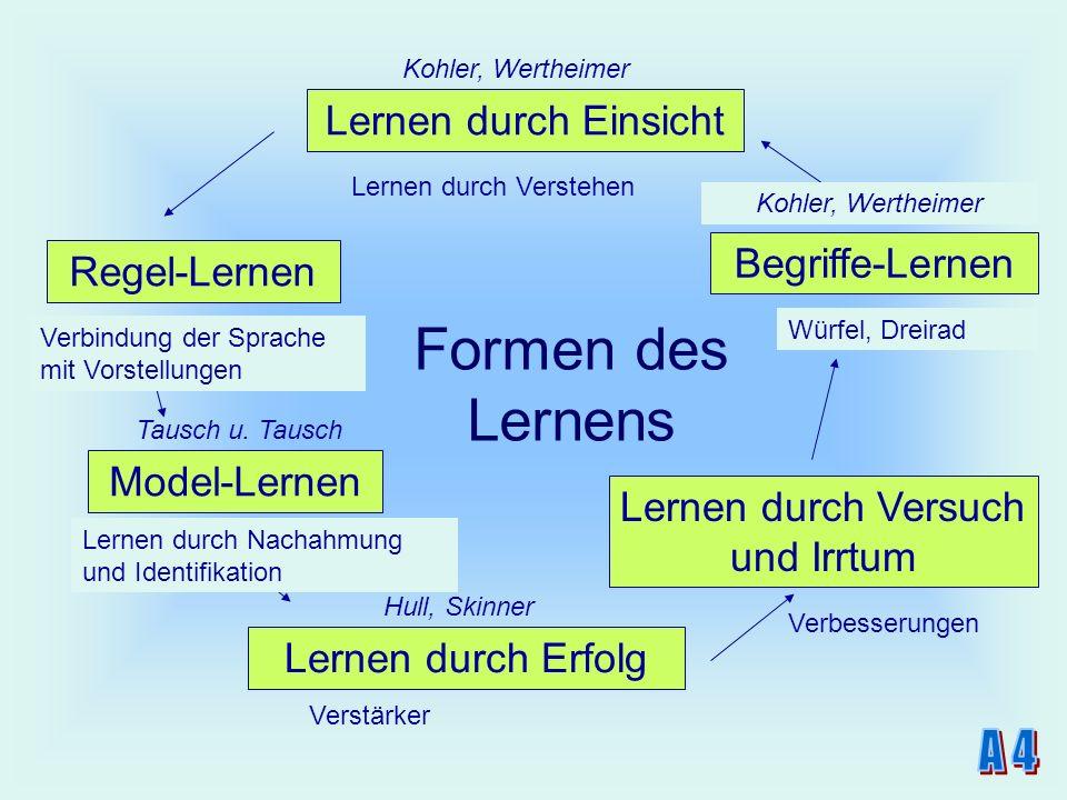 Formen des Lernens Regel-Lernen Lernen durch Versuch und Irrtum Verbindung der Sprache mit Vorstellungen Lernen durch Nachahmung und Identifikation Le
