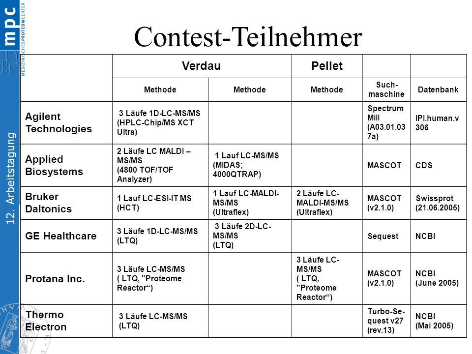12. Arbeitstagung VerdauPellet Methode Such- maschine Datenbank Agilent Technologies 3 Läufe 1D-LC-MS/MS (HPLC-Chip/MS XCT Ultra) Spectrum Mill (A03.0