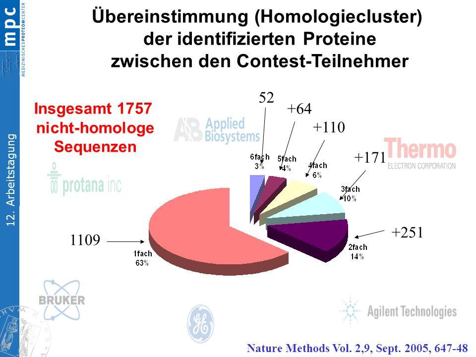 12. Arbeitstagung Insgesamt 1757 nicht-homologe Sequenzen Übereinstimmung (Homologiecluster) der identifizierten Proteine zwischen den Contest-Teilneh