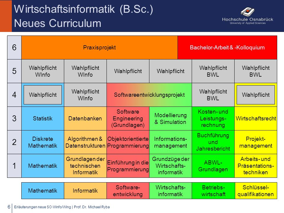 Wirtschaftsinformatik (B.Sc.) Neues Curriculum Erläuterungen neue SO WInfo/WIng | Prof. Dr. Michael Ryba 6 5 CP Mathematik Schlüssel- qualifikationen