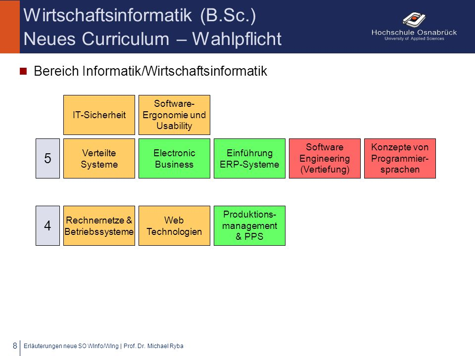 Wirtschaftsinformatik (B.Sc.) Neues Curriculum – Wahlpflicht Bereich Informatik/Wirtschaftsinformatik Erläuterungen neue SO WInfo/WIng | Prof. Dr. Mic