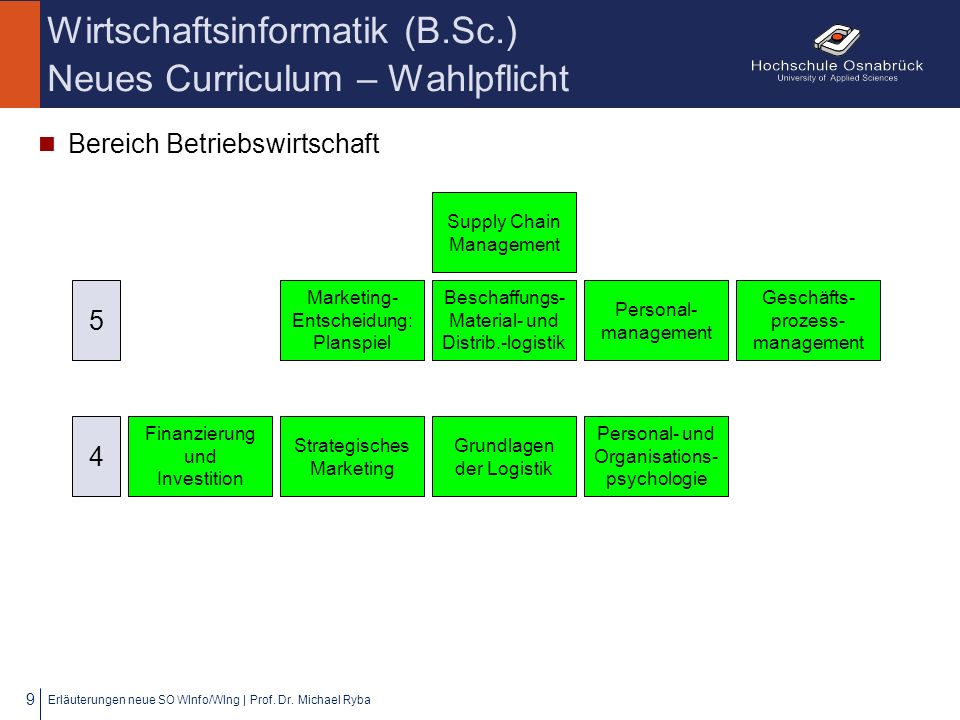 Wirtschaftsinformatik (B.Sc.) Neues Curriculum – Wahlpflicht Bereich Betriebswirtschaft Erläuterungen neue SO WInfo/WIng | Prof. Dr. Michael Ryba 9 Pe