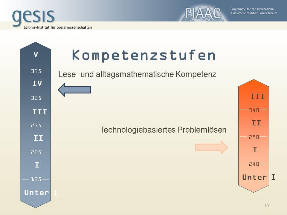 Kompetenzstufen Lese- und alltagsmathematische Kompetenz 17 Technologiebasiertes Problemlösen Unter I 175 225 275 325 375 I II III IV V Unter I 240 29