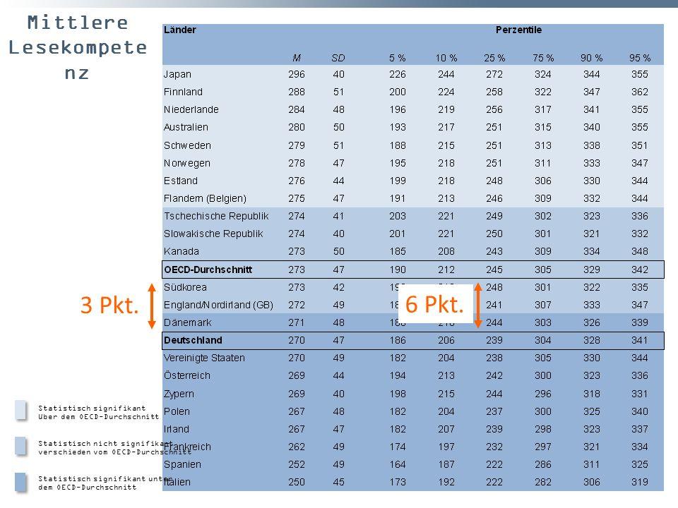 Mittlere Lesekompete nz Statistisch signifikant über dem OECD-Durchschnitt Statistisch nicht signifikant verschieden vom OECD-Durchschnitt Statistisch