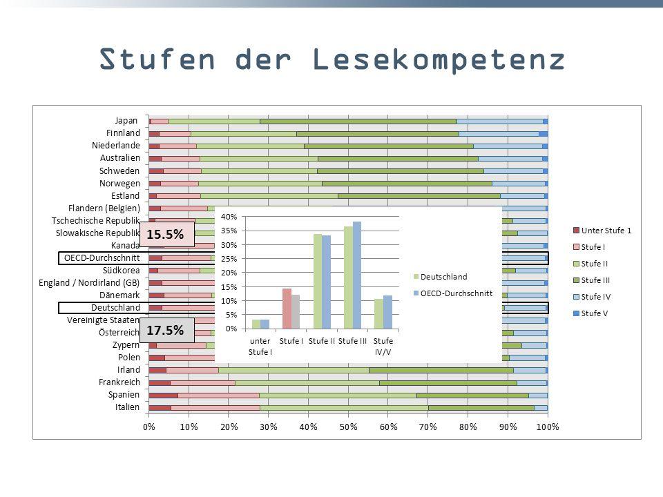 Stufen der Lesekompetenz 17.5% 15.5%
