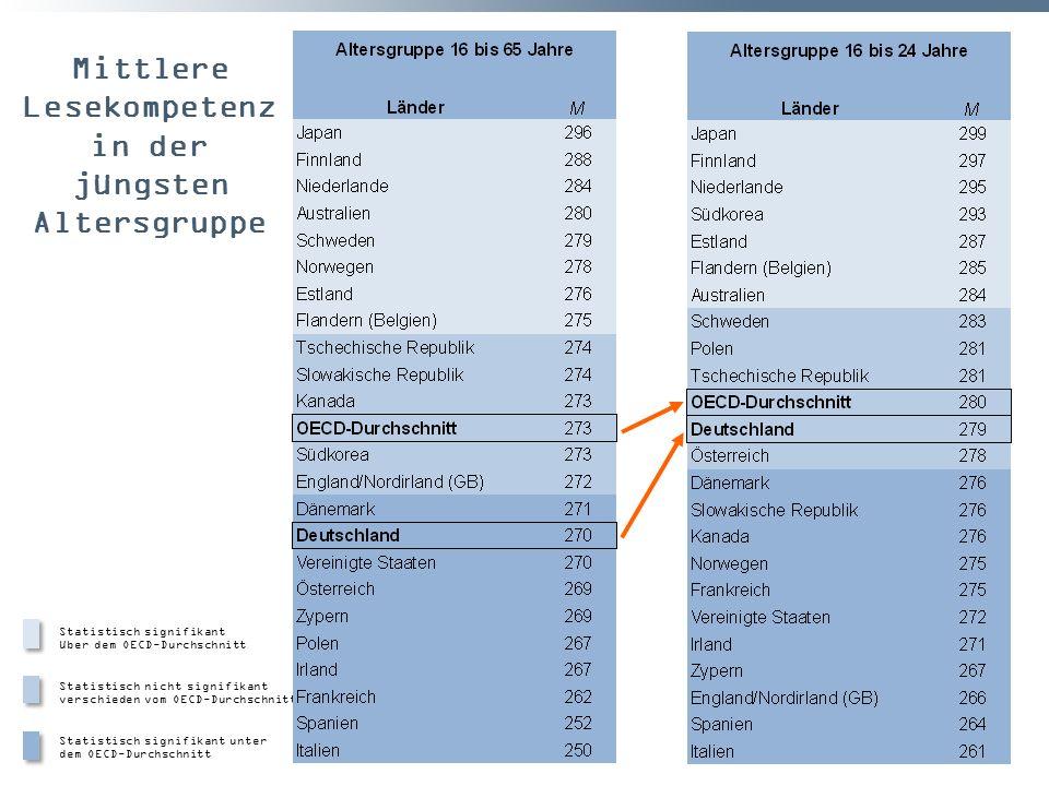 Mittlere Lesekompetenz in der jüngsten Altersgruppe Statistisch signifikant über dem OECD-Durchschnitt Statistisch nicht signifikant verschieden vom O