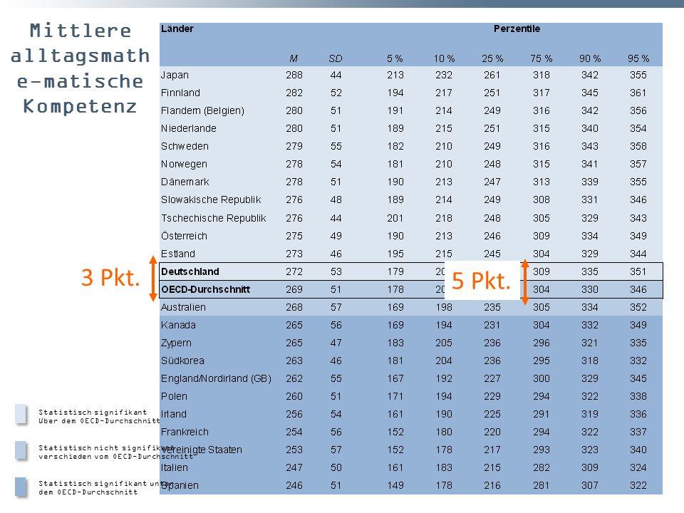 Mittlere alltagsmath e-matische Kompetenz Statistisch signifikant über dem OECD-Durchschnitt Statistisch nicht signifikant verschieden vom OECD-Durchs