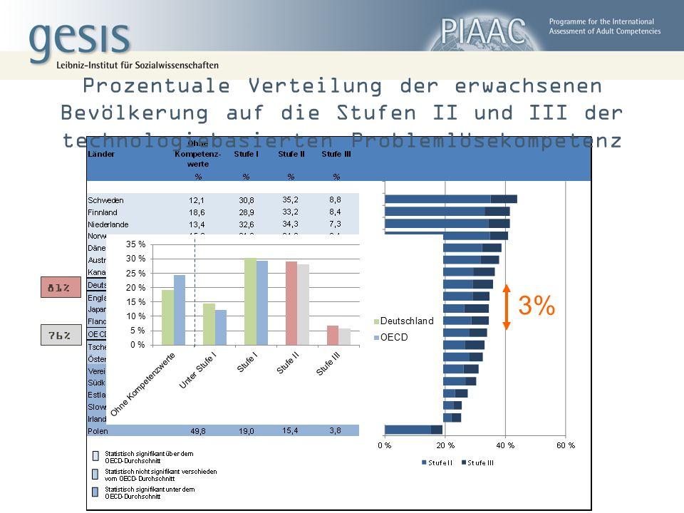 Prozentuale Verteilung der erwachsenen Bevölkerung auf die Stufen II und III der technologiebasierten Problemlösekompetenz 76% 81% 3%