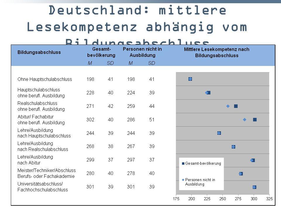 Deutschland: mittlere Lesekompetenz abhängig vom Bildungsabschluss 39