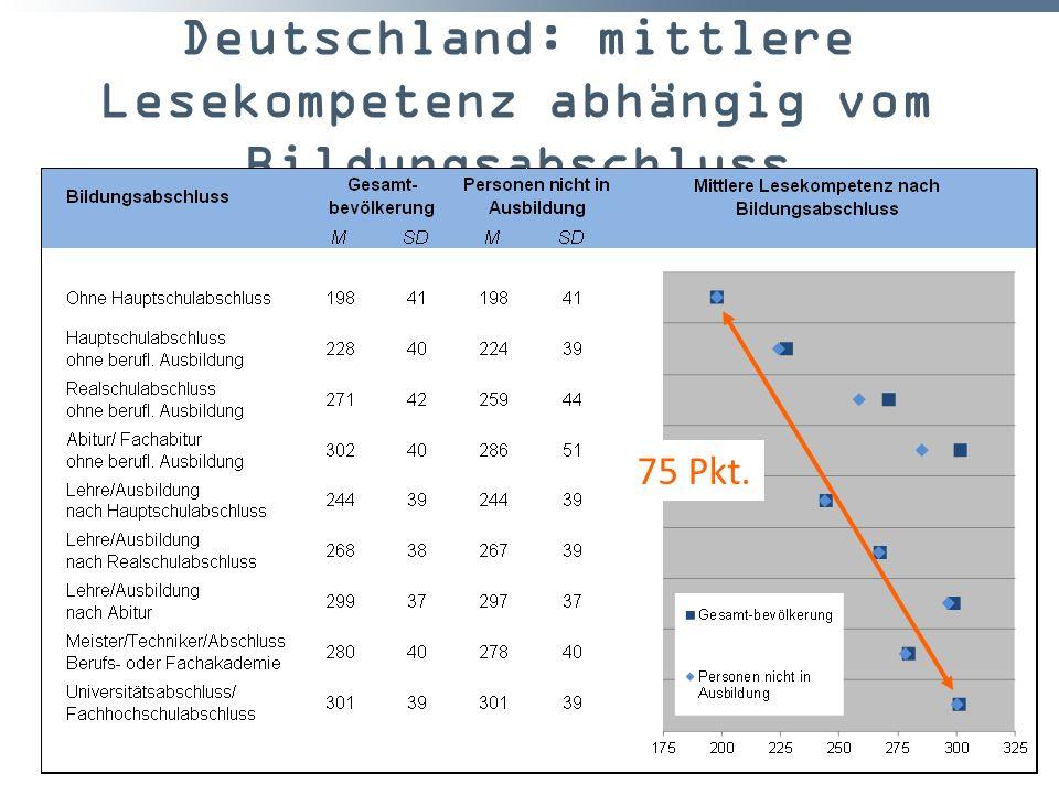 Deutschland: mittlere Lesekompetenz abhängig vom Bildungsabschluss 40 75 Pkt.