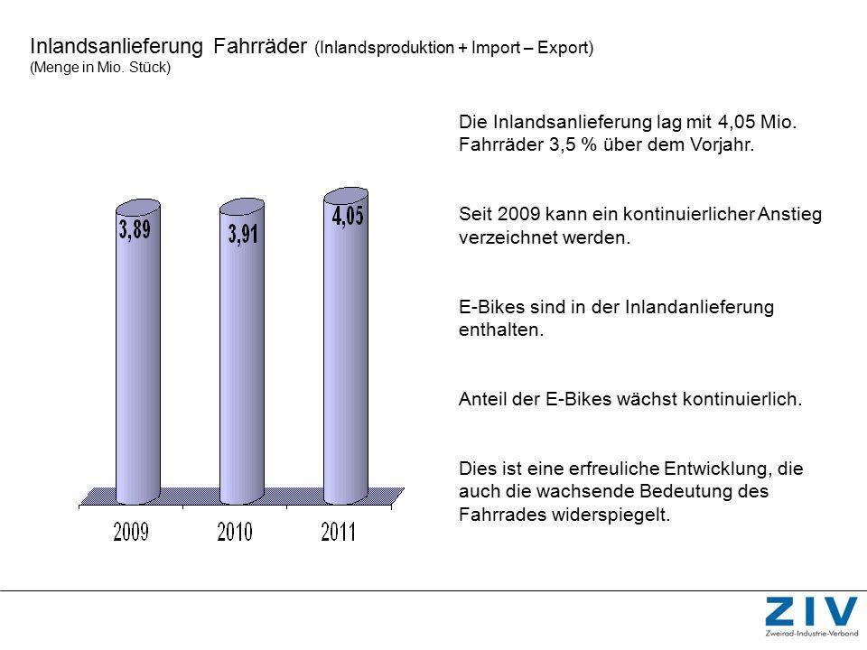 Inlandsanlieferung Fahrräder (Inlandsproduktion + Import – Export) (Menge in Mio. Stück) Die Inlandsanlieferung lag mit 4,05 Mio. Fahrräder 3,5 % über