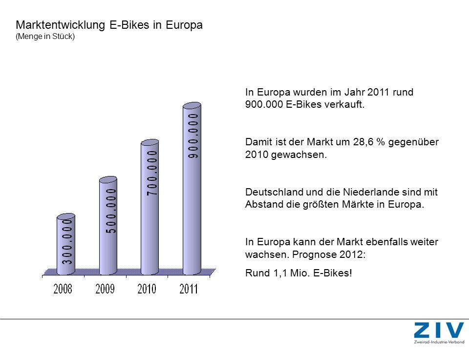 Marktentwicklung E-Bikes in Europa (Menge in Stück) In Europa wurden im Jahr 2011 rund 900.000 E-Bikes verkauft. Damit ist der Markt um 28,6 % gegenüb
