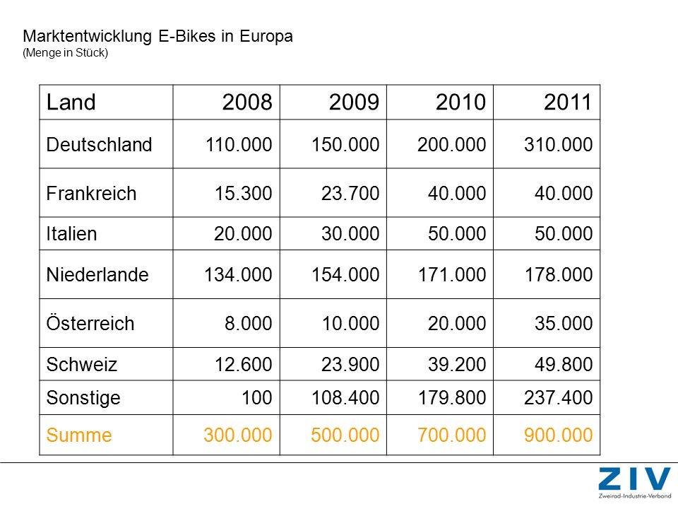 Marktentwicklung E-Bikes in Europa (Menge in Stück) Land2008200920102011 Deutschland110.000150.000200.000310.000 Frankreich15.30023.70040.000 Italien2