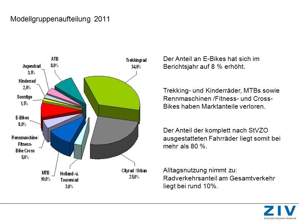 Modellgruppenaufteilung 2011 Der Anteil an E-Bikes hat sich im Berichtsjahr auf 8 % erhöht. Trekking- und Kinderräder, MTBs sowie Rennmaschinen /Fitne