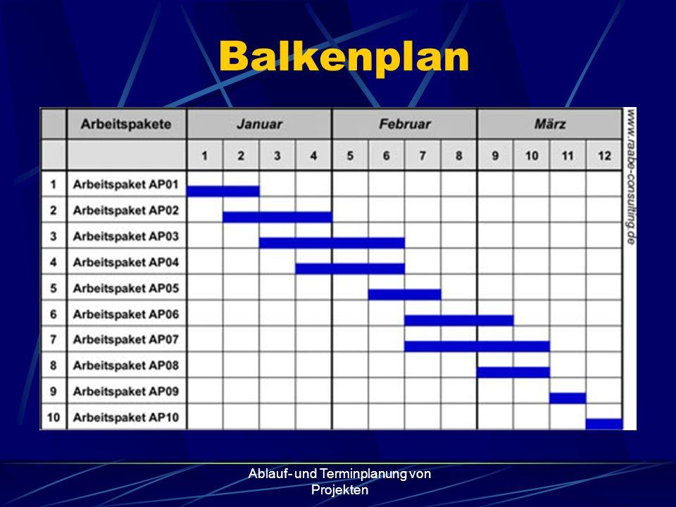 Ablauf- und Terminplanung von Projekten Balkenplan