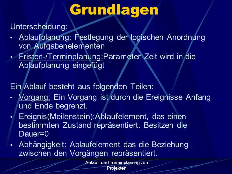 Ablauf- und Terminplanung von Projekten Grundlagen Unterscheidung: Ablaufplanung: Festlegung der logischen Anordnung von Aufgabenelementen Fristen-/Te