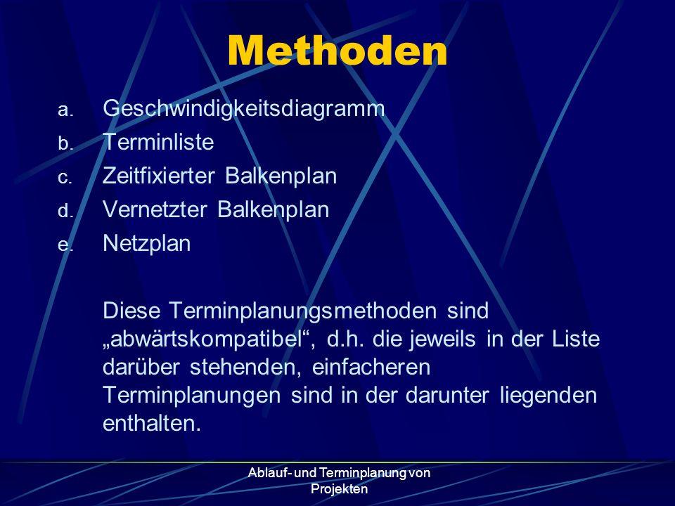 Ablauf- und Terminplanung von Projekten Methoden a. Geschwindigkeitsdiagramm b. Terminliste c. Zeitfixierter Balkenplan d. Vernetzter Balkenplan e. Ne