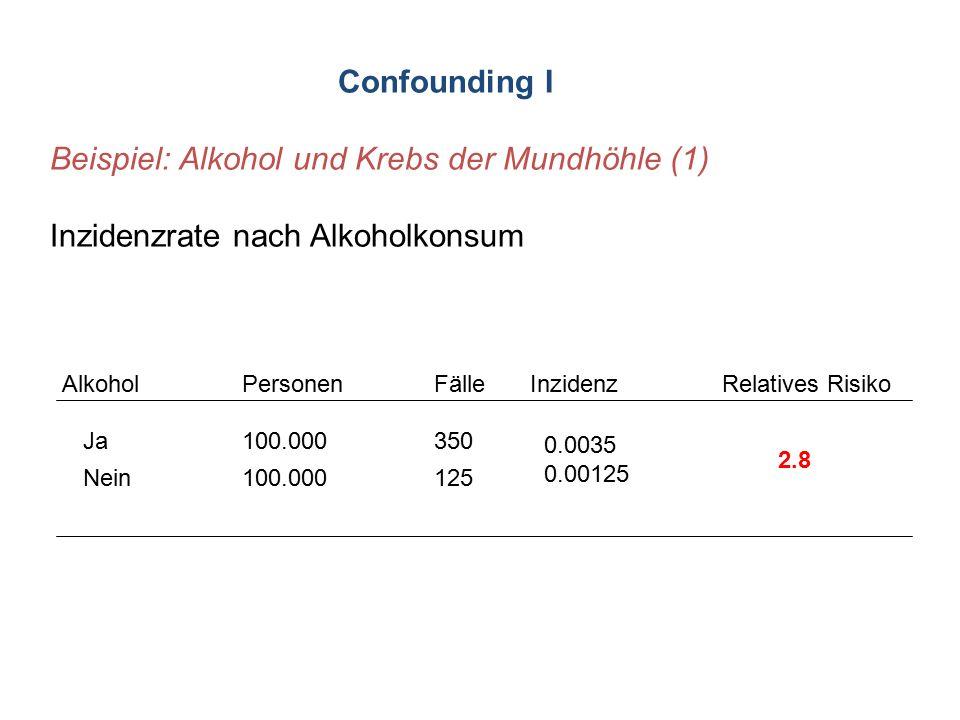 Confounding I Beispiel: Alkohol und Krebs der Mundhöhle (1) Inzidenzrate nach Alkoholkonsum AlkoholPersonenFälleInzidenzRelatives Risiko Ja100.000 350