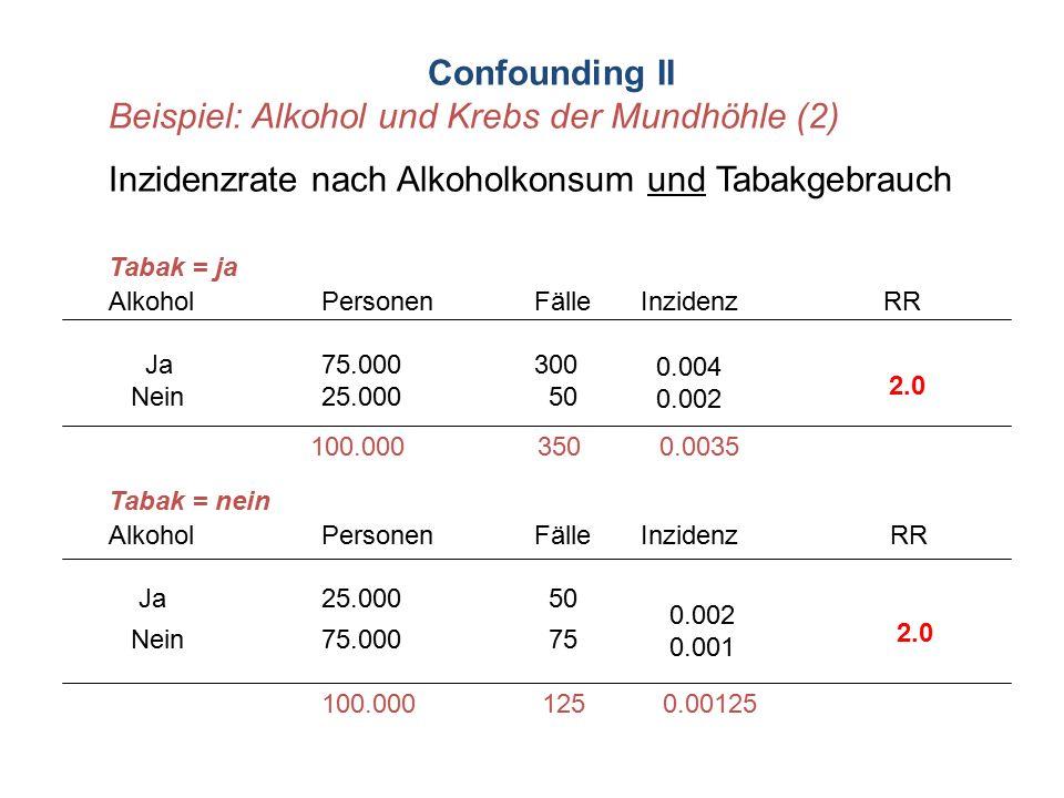 Confounding II Beispiel: Alkohol und Krebs der Mundhöhle (2) Inzidenzrate nach Alkoholkonsum und Tabakgebrauch Tabak = ja AlkoholPersonenFälleInzidenz
