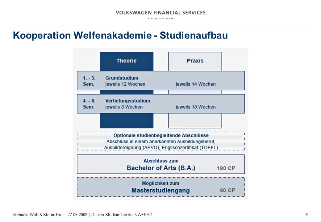 7 Michaela Wolf & Stefan Kroll   27.06.2008   Duales Studium bei der VWFSAG Kooperation Welfenakademie - Kostenprinzip Berufsakademien sind in Niedersachsen von einer staatlichen, finanziellen Förderung per Berufsakademiegesetz ausgeschlossen.