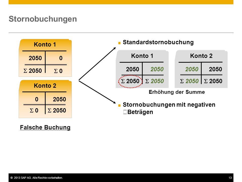©2013 SAP AG. Alle Rechte vorbehalten.13 Stornobuchungen Konto 1 2050 Konto 2 2050 Konto 1 2050 Konto 2 2050  2050 Falsche Buchung  2050  0 ■ Stand