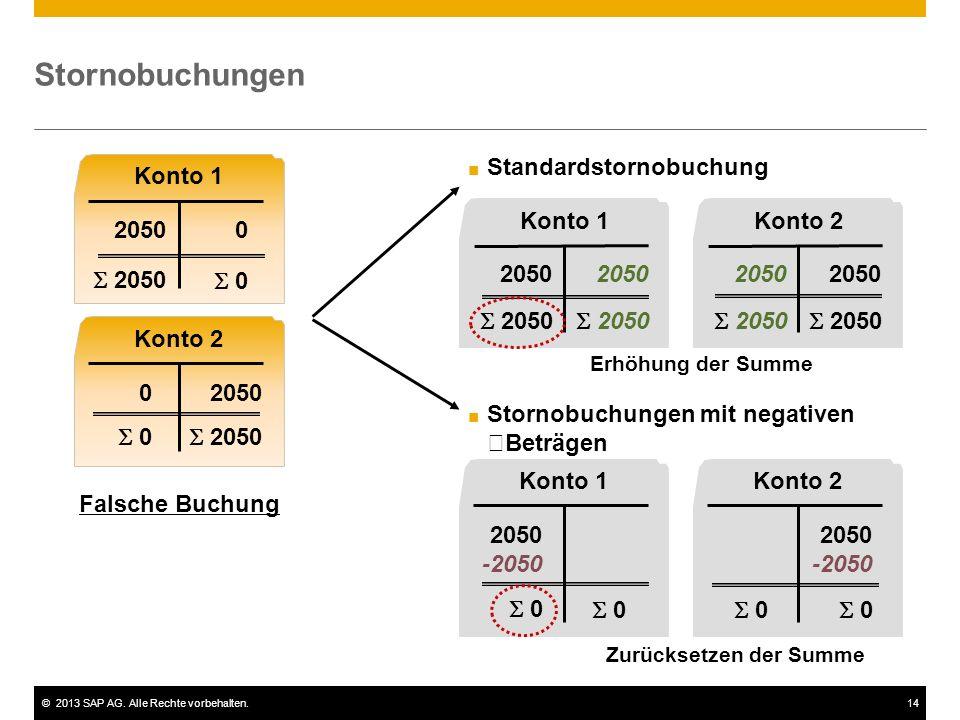 ©2013 SAP AG. Alle Rechte vorbehalten.14 Stornobuchungen Konto 1 2050 Konto 2 2050 Konto 1 2050 Konto 2 2050 Konto 1 2050 Konto 2 2050  2050 -2050 Fa