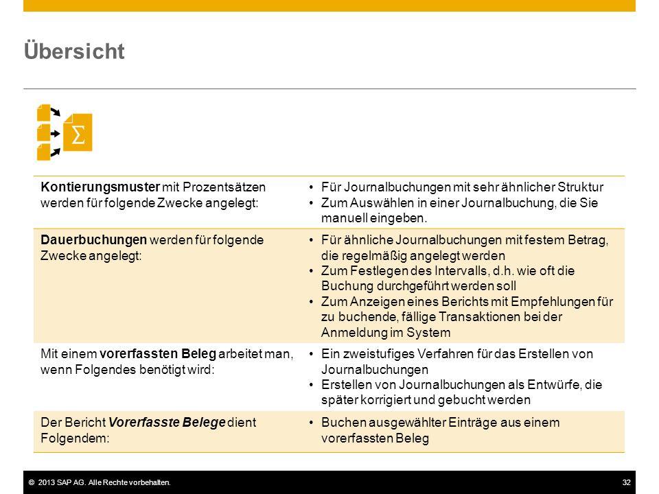©2013 SAP AG. Alle Rechte vorbehalten.32 Übersicht Kontierungsmuster mit Prozentsätzen werden für folgende Zwecke angelegt: Für Journalbuchungen mit s