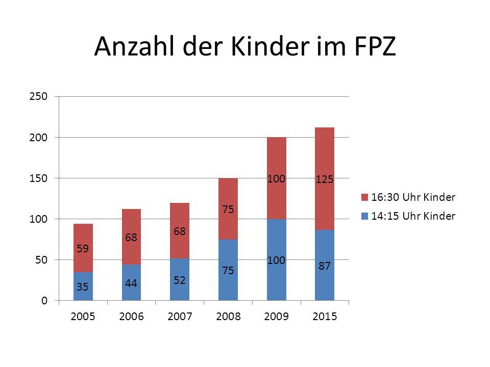 Anzahl der Kinder im FPZ