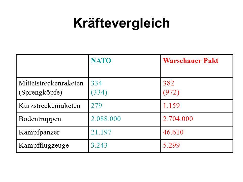 Kräftevergleich NATOWarschauer Pakt Mittelstreckenraketen (Sprengköpfe) 334 (334) 382 (972) Kurzstreckenraketen2791.159 Bodentruppen2.088.0002.704.000